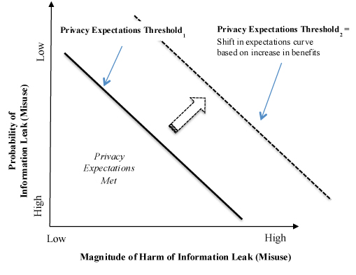 Privacy in practice