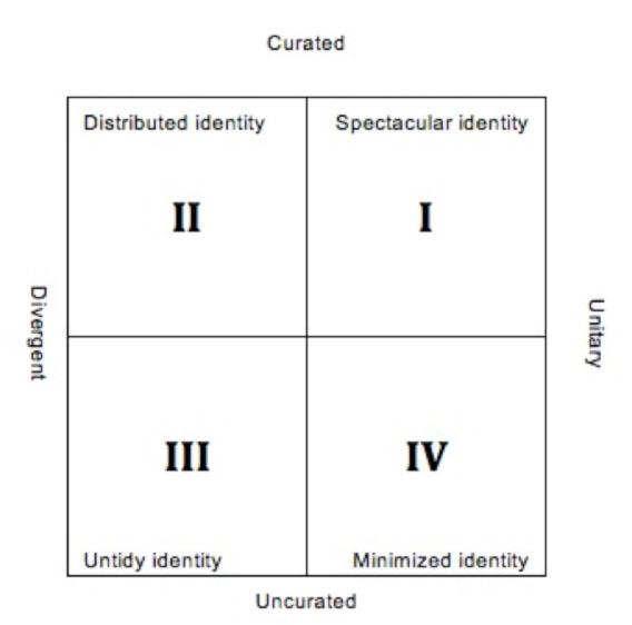 identity definition sociology