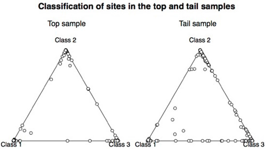 Fit between top and tail sample sites to the genre model derived from the top sample