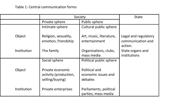 Central communication forms
