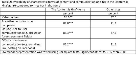 Availability of characteristic forms of content and communication on sites in the content is king genre compared to sites not in the genre