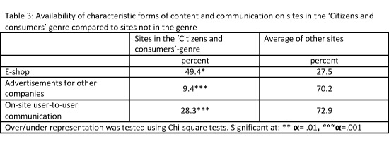Availability of characteristic forms of content and communication on sites in the Citizens and consumers genre compared to sites not in the genre