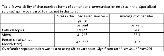 Availability of characteristic forms of content and communication on sites in the Specialised services genre compared to sites not in the genre