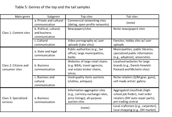 Genres of the top and the tail samples
