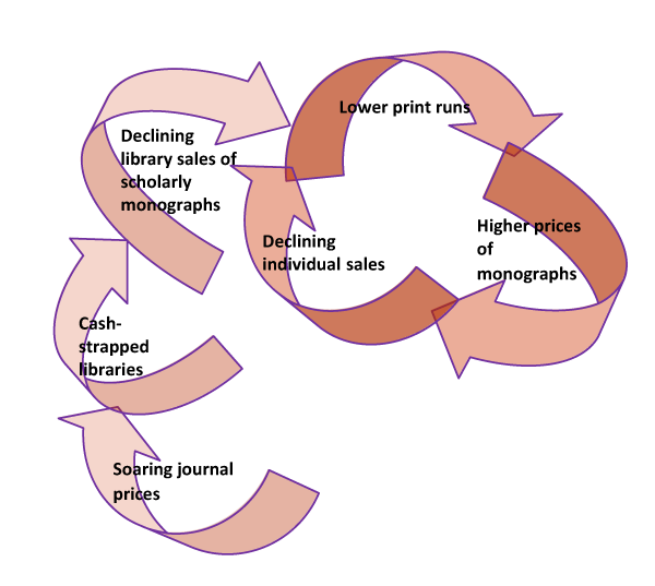 The vicious spiral of declining sales in print monograph publishing