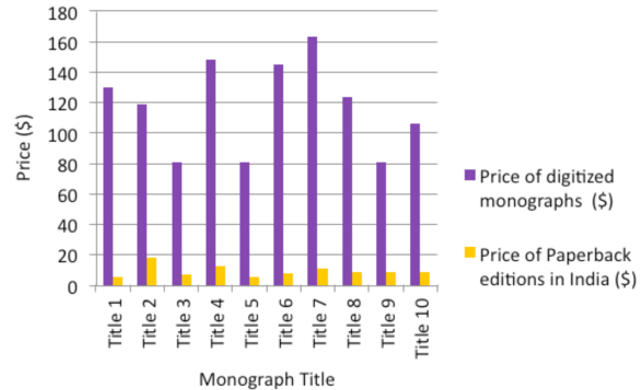 Price comparison for digital and paperback editions of 10 select monograph titles