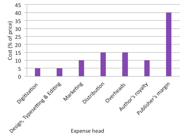 Cost breakdown, on average, for a digitized monograph selling 500 copies