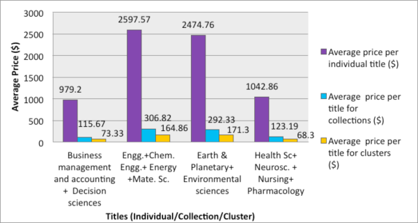 Average prices of individual titles, subject collections and clusters on N-LIST