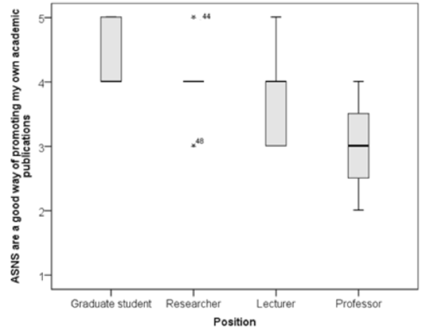 Distribution of responses to 'Academic social networking sites are a good way of promoting my own academic publications' according to participants' position