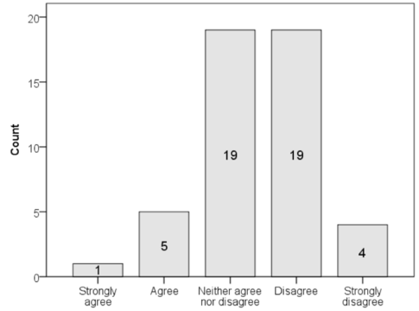 Distribution of responses to I use my profile as a research journal.