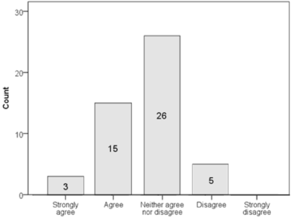 Distribution of responses to I follow people who I would like to work with in the future.