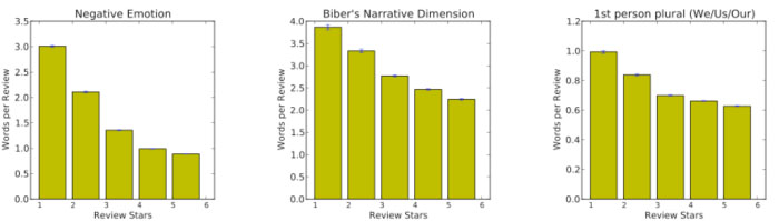 Count of words per reviews for the three features associated with trauma, showing the .95 confidence intervals