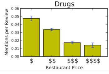 The cheaper the restaurant, the more use of the language of drugs and addiction