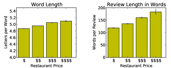 Longer words and longer reviews are positively associated with restaurant cost