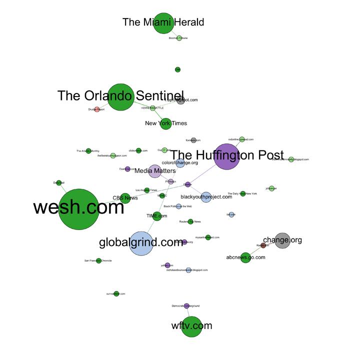 Network of interlinked media during Act II