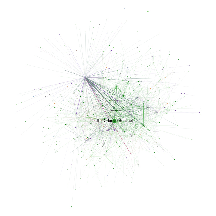 Network of interlinked media during Act IV