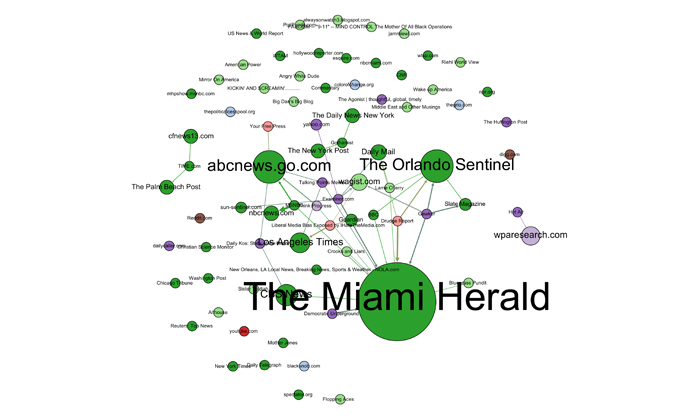 Network of interlinked media mentioning marijuana during Act IV