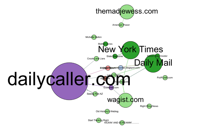 Network of interlinked media mentioning NO_LIMIT_N during Act IV