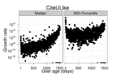 vocabulary growth pattern in CiteULike