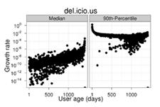 vocabulary growth pattern in del.icio.us