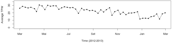 Time series of TPW