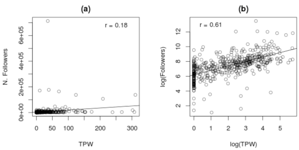 Correlation between number of followers and TPW
