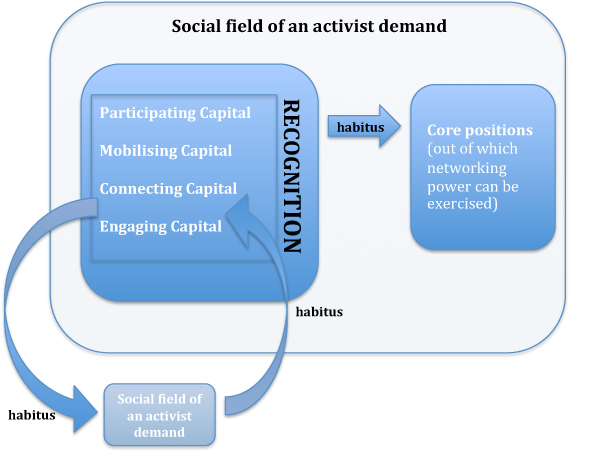 Social field of an activist demand