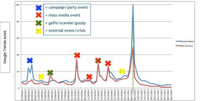 Search popularity of U.S. Presidential candidates on Google.com, September-November 2012