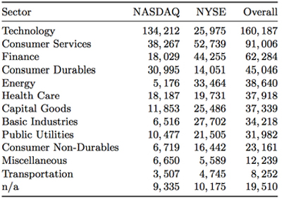 Tweets per business sector