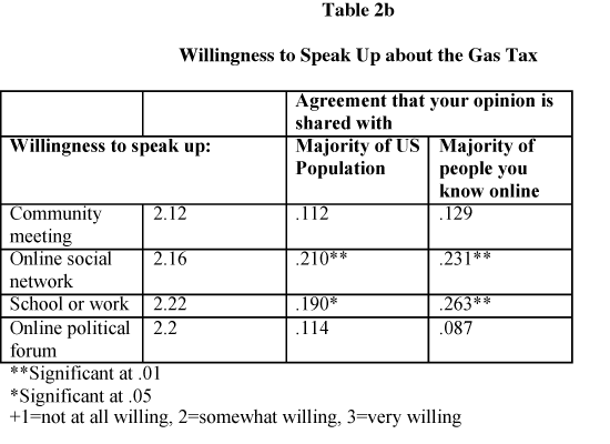 Willingness to Speak Up about the Gas Tax