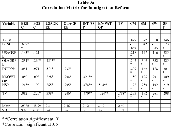 Correlation Matrix for Immigration Reform
