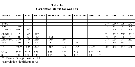 Correlation Matrix for Gas Tax