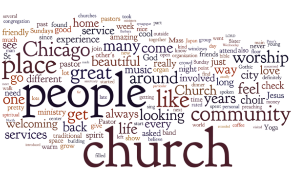 Word cloud for all religious organization filtered five-star reviews
