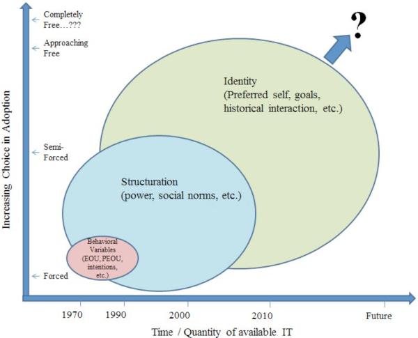 Prevalent predictors of adoption behaviour over time