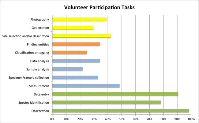 Volunteer participation in scientific work tasks