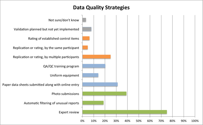 Data quality strategies in citizen science