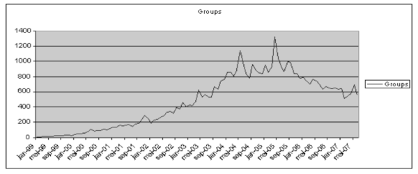 Number of groups releasing per month from January 1999 to May 2007