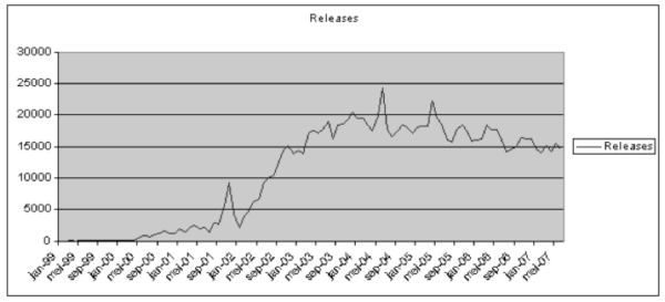 Number of monthly releases from January 1999 to May 2007