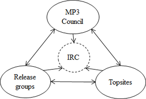 Structure of the MP3 scene