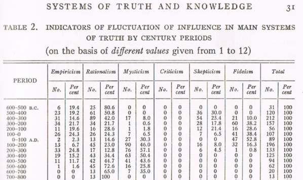 Sorokin's systems of Truth table