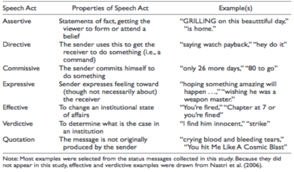 Coding scheme for analyzing speech acts and quotations in Facebook status messages