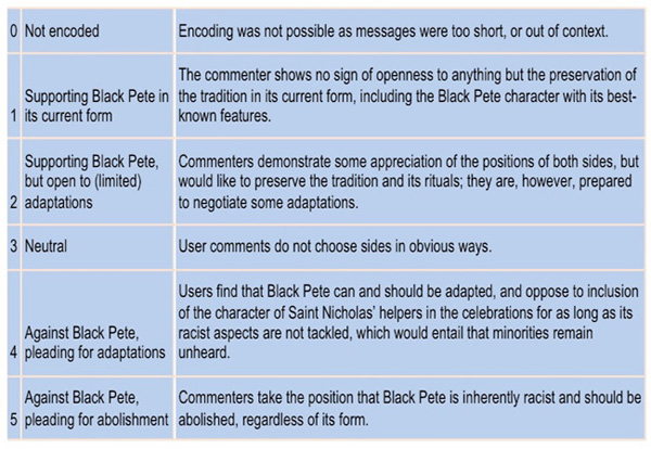 Coding scheme used to identify positions on Black Pete