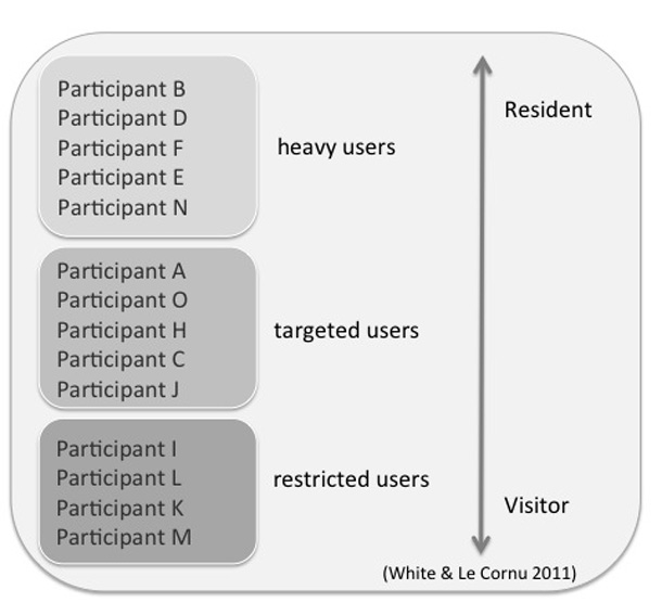Visitor and resident continuum of all study participants