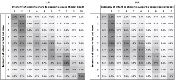 Viewer proportions experiencing  'social good' and 'find out more' motivations at different intensities