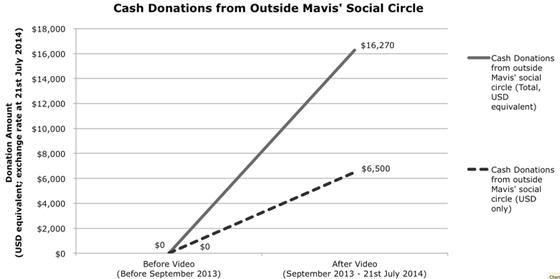 Donations to Mavis' kitchen