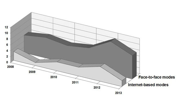 Workplace: Modes by publication year