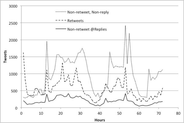 Tweets per hour by tweet type for #HouseofCards