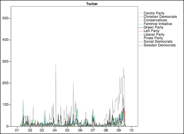 Twitter activity undertaken by Swedish political parties