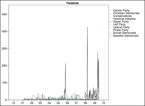 Facebook activity undertaken by Swedish political parties