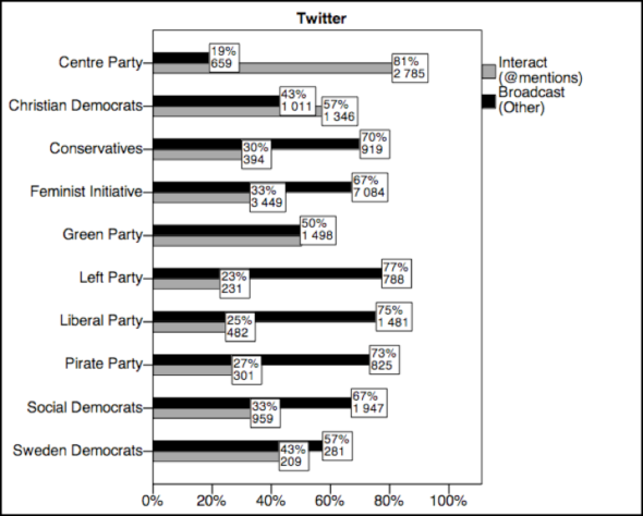 Interactive (marked in grey) and Broadcasting (marked in black) practices by Swedish political parties on Twitter
